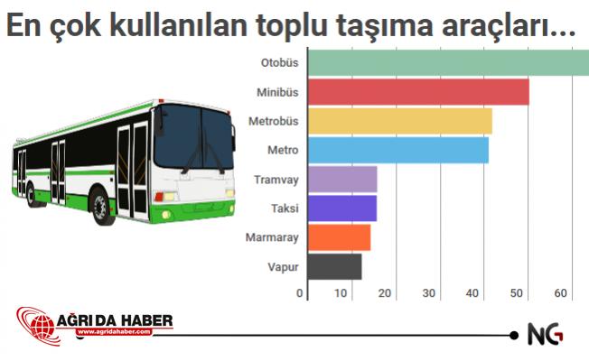 İstanbul'da Toplu Taşıma Cehennemi