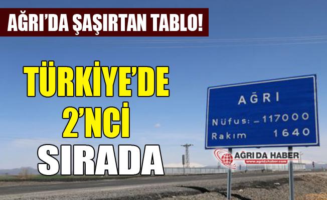 Boşanma Oranlarında Ağrı Türkiye'de 2'nci Sırada! 2017 Boşanma Oranları