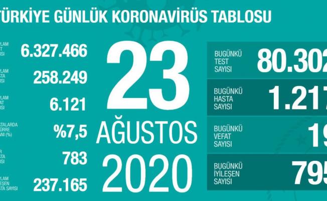 Koronavirüs Nedeniyle 19 kişi daha hayatını kaybetti!