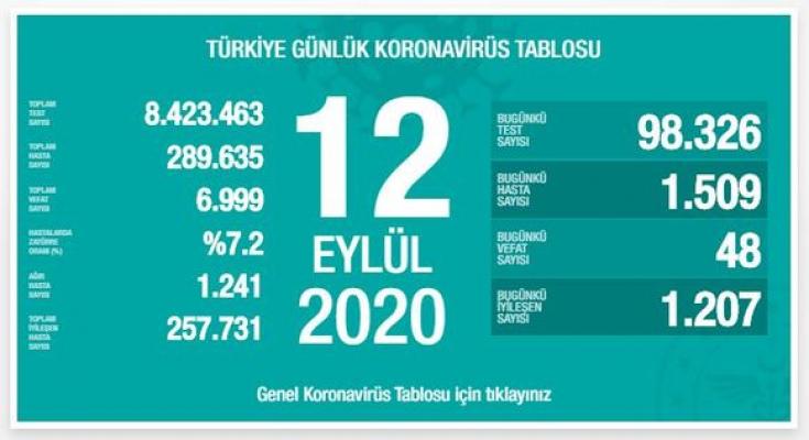 Türkiye'de koronavirüs'den dolayı 48 kişi daha hayatını kaybetti!