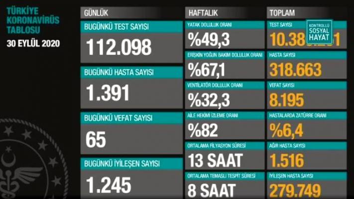 Türkiye'de Vaka ve Vefat Sayıları Yeniden Arttı!