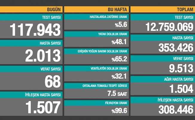 Türkiye Koronavirüs Vaka Sayıları Açıklandı!