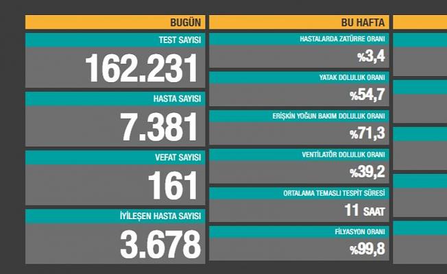Türkiye'de Rekor! En Yüksek Can Kaybı