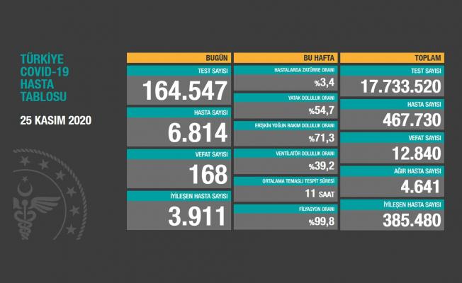 Türkiye'de Vaka Sayılarında Artış Devam Ediyor!