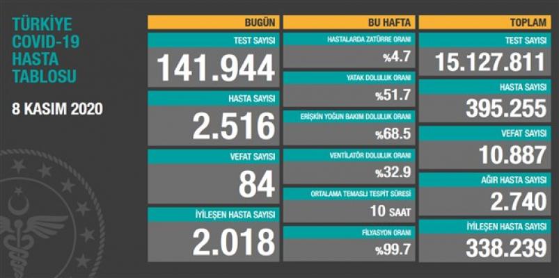 Türkiye Korona Vaka Sayısı Açıklandı!
