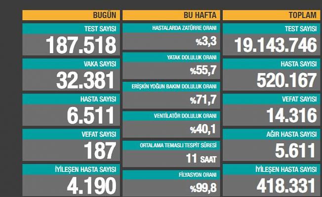 Türkiye Koronavirüs Vaka Sayıları Yeniden Korkuttu!
