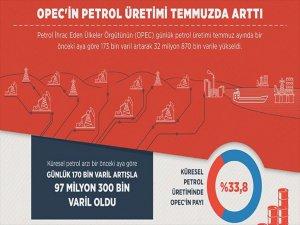 Opec'in Petrol Üretimi Temmuz Ayında  Arttı