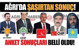 Ağrı'da 31 Mart Yerel Seçimleri Öncesi Anket Sonuçları!