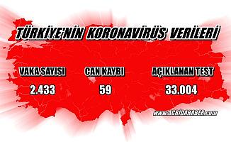 Koronavirüs Sondakika: Ölüm sayısı 59 vaka sayısı 2433 oldu