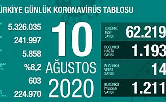 Türkiye'de Koronavirüs Vaka Sayısında Ciddi Artış!