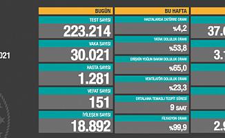 27 Mart 2021 Koronavirüs Vaka Sayıları Açıklandı