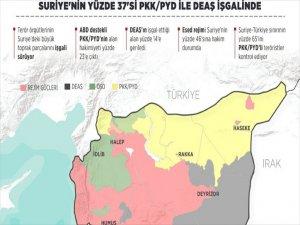 Suriye'nin Yüzde 37'si Pkk İle Deaş İşgalinde