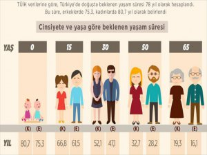 Türkiye'de Beklenen Standar Yaşam Süresi 78 Yıl